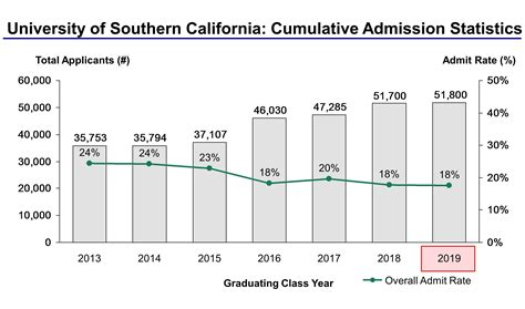 Mba Program Of Southern California by Of Southern California Acceptance Rate And