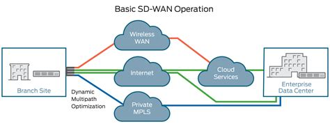 What is an SD WAN (Software Defined Wide Area Network)?   Juniper Networks