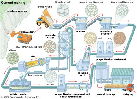 layout pabrik yoghurt cement manufacturing process simplified flow chart