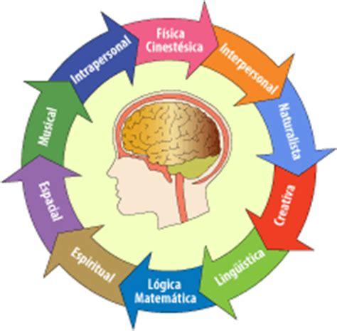 imagenes educativas trivial las inteligencias m 218 ltiples www revista talentos tk