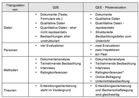 Ausfuhrlicher Lebenslauf Muster Beispiele Business Wissen Management Security Qualitativer Fragebogen