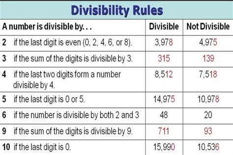 printable quiz on divisibility rules resourceaholic divisibility rules
