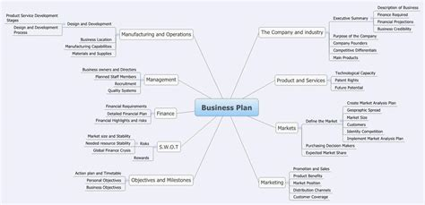 sme business plan template business plan osmanandac xmind the most professional