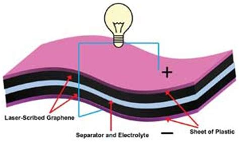 graphene capacitor lightscribe supercapacitors created from laser scribed graphene tech pulse may 2012 photonics spectra