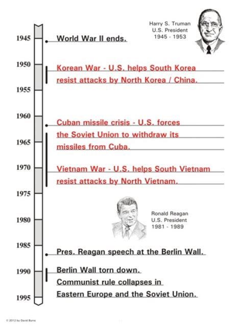 civil code section 1950 5 korean war timeline events leading to pictures to pin on