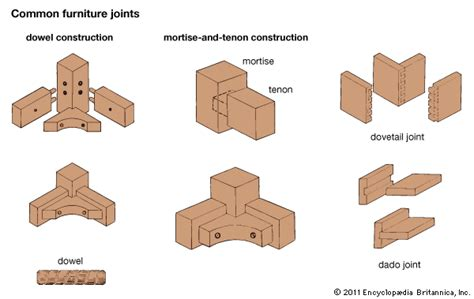 dowelled joint: furniture joints    Kids Encyclopedia