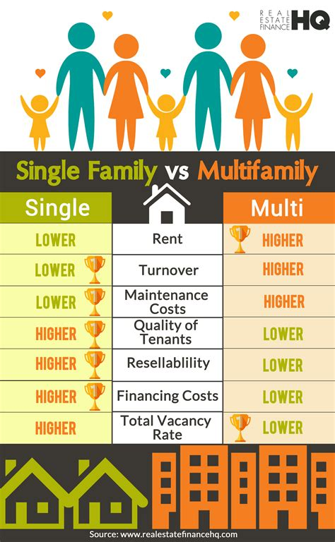 Real Estate Finance my experience investing in single family homes vs