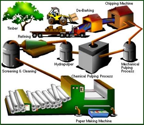 Process How To Make Paper - research the topic how is paper made r