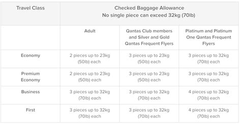 airline baggage limit gdl rules don t get caught out australian airline baggage rules