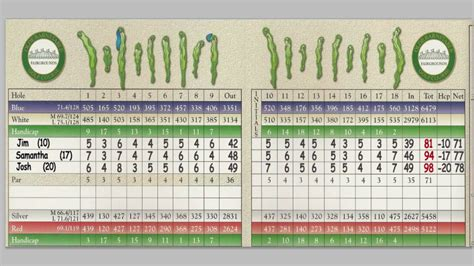 Out To Score how to keep score in golf using your handicap