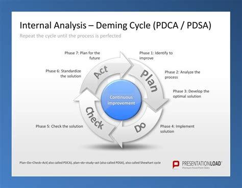 model for improvement template marketing plan presentationload on discover