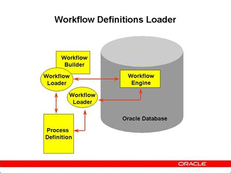 workflow def oracle workflow components