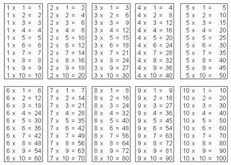 printable times tables pdf multiplication table pdf printable 1 to 10 12 20 charts