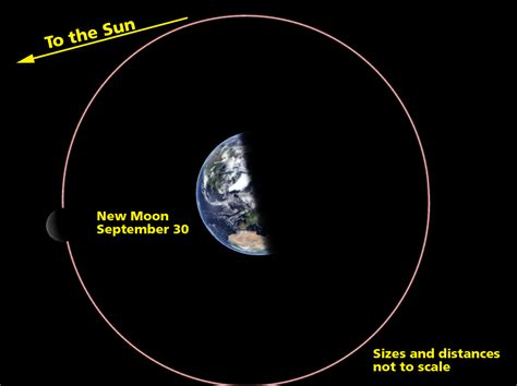 moon diagram once in a blue moon no once in a black moon no wait