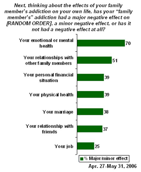 Detox Emotional Effects by Families Of And Abusers Pay An Emotional Toll