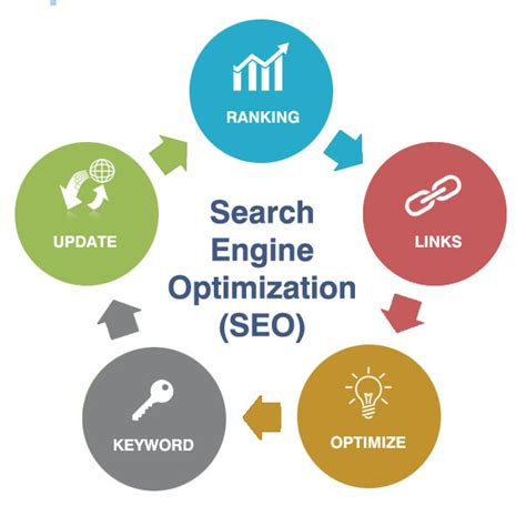 Search Optimization Companies by Search Engine Optimization Midas It Services