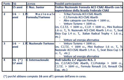 ufficio licenze novit 224 licenze aci csai piloti vroomkart italia