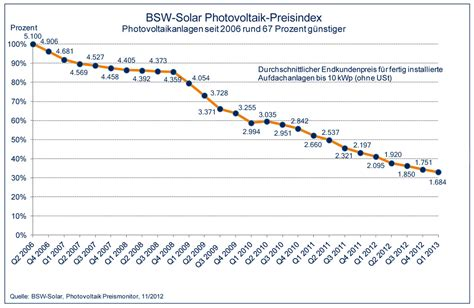 Wie Groß Ist Deutschland In M2 by Photovoltaik Wirtschaftlichkeit Rentabilit 228 T Im