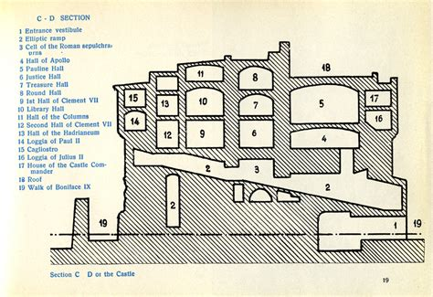 castle sections forgotten dm castel sant angelo hadrian final resting place