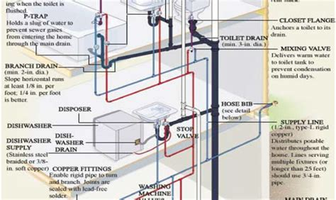 Residential Plumbing Layout by 37 Photos And Inspiration Water Pipe Layout For Plumbing