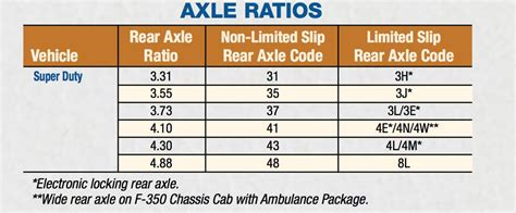 axle ratio  ford truck enthusiasts forums