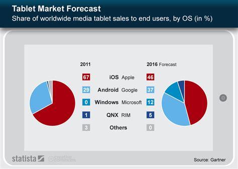 Free Online Kitchen Design Software chart tablet market forecast statista