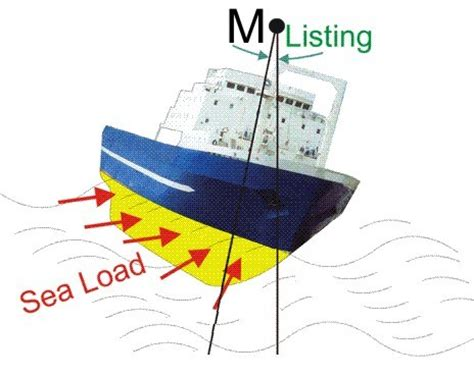 boat movement terms understanding intact damage stability of ships