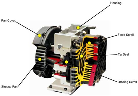 ohio less reciprocating scroll air compressors best process equipment