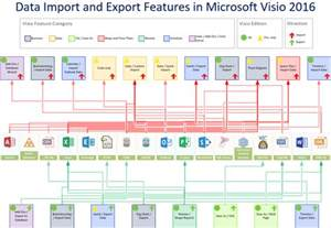 Visio Stencils For Home Design data import and export features in visio 2016 and 2013