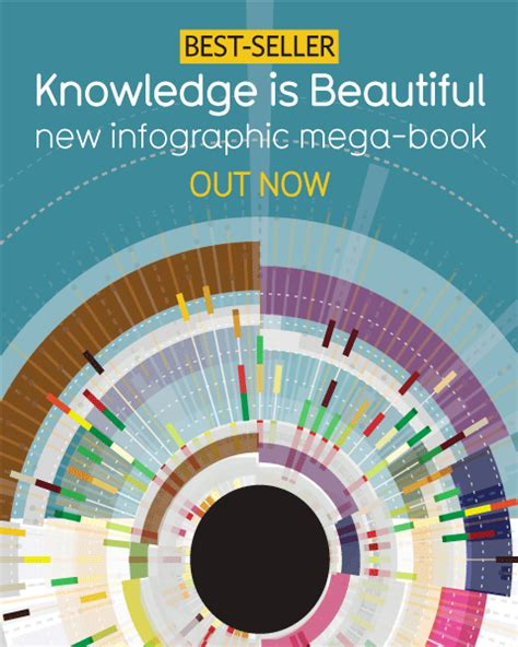 information is beautiful new new winners kantar information is beautiful awards 2015 stephen s lighthouse
