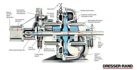 Dresser Rand Steam Turbines by Dresser Rand Turbines Bestdressers 2017