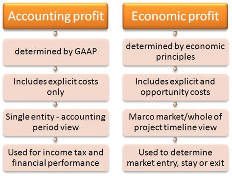 Difference Between Mba In Finance And Economics by Economic Profit Boundless Economics