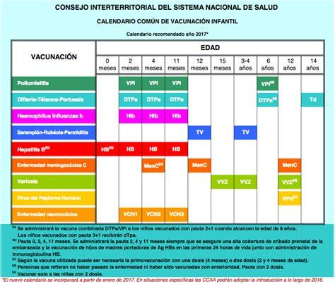 Calendario De Vacunas El Nuevo Calendario De Vacunas Para 2017
