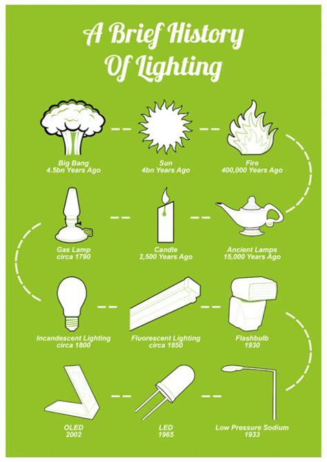 History Of Lighting Infographic Lights And Lights Origin Of Lights