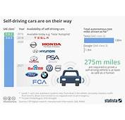 Chart Self Driving Cars Are On Their Way  Statista