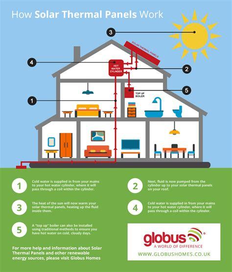 how do residential solar panels work news how do solar thermal kits work