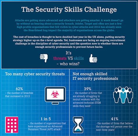 infographic major security skills shortages help net security