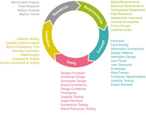 ux process diagram ux research and deliverables cycle infographic ux lover