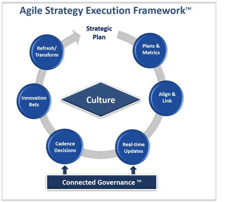 agile strategy management techniques for continuous alignment and improvement esi international project management series books agile strategy framework agile strategy execution
