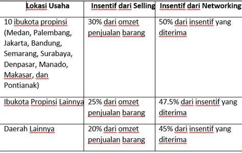 hitung pph 21 2016 cara hitung pajak penghasilan pph 21 bagi member mlm oleh