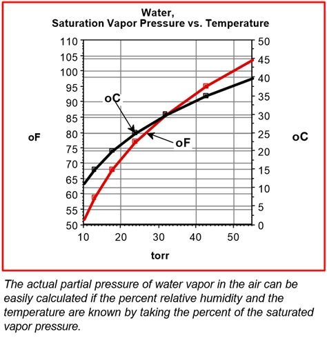Vacuum Atmospheric Pressure The Effects Of Humidity On Vacuum Systems Normandale