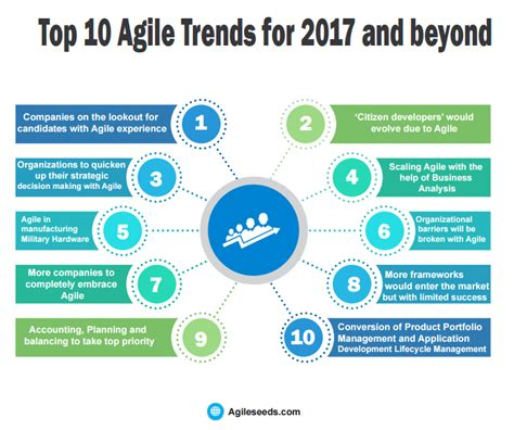 agile strategy management techniques for continuous alignment and improvement esi international project management series books top 10 agile trends for 2017 and beyond agile seeds