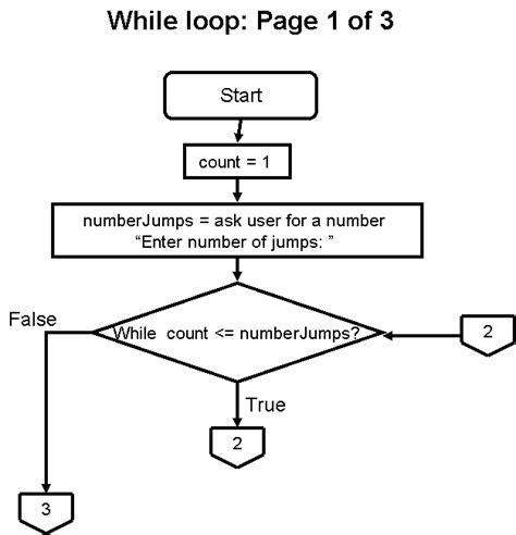 flowchart while loop sle programs