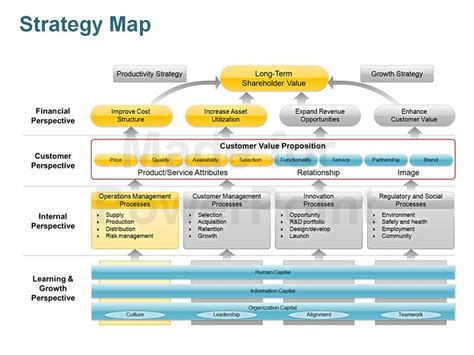 Strategy Map Editable Powerpoint Template Strategy Templates Powerpoint