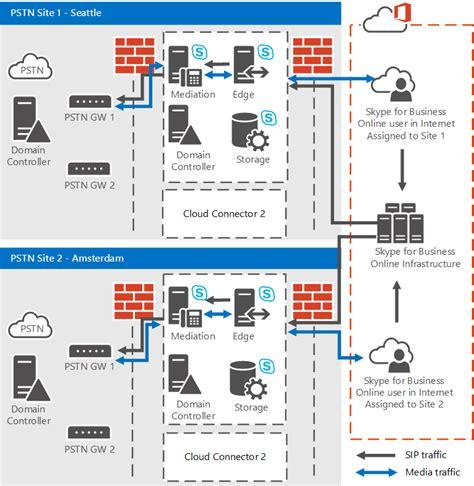 plan  skype  business cloud connector edition
