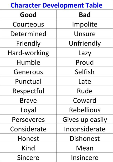 the 25 best positive character traits ideas on pinterest