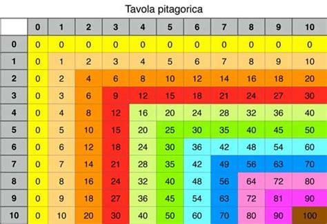 tavola pitagorica fino a 15 matematica scopri come non farla detestare w la dislessia