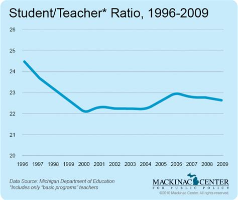 Faculty To Student Ratio Mba Programs by 7 The Class Size Myth Mackinac Center