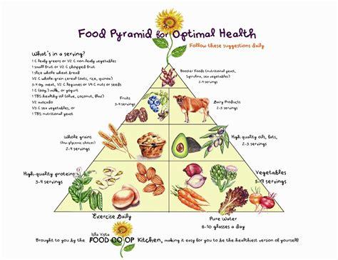printable version of food pyramid isla vista food co op co op nutrition education