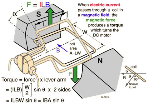 how to make an electric motor spin faster study material for sse je examination by rrb on electrical
